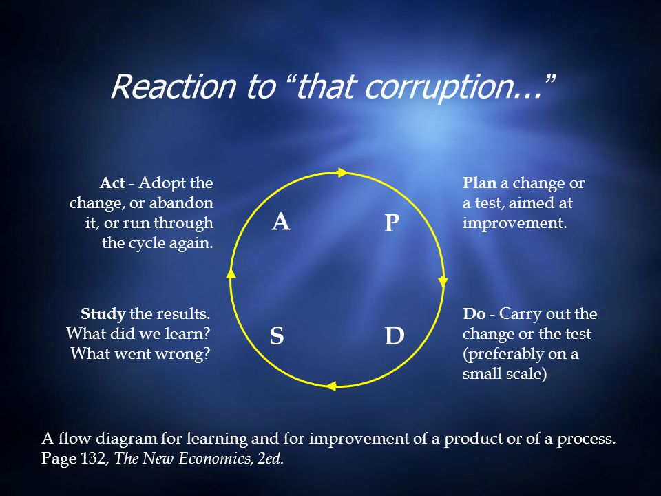 """Reaction to """"that corruption..."""" Plan a change or a test, aimed at improvement. Do - Carry out the change or the test (preferably on a small scale) Ac"""