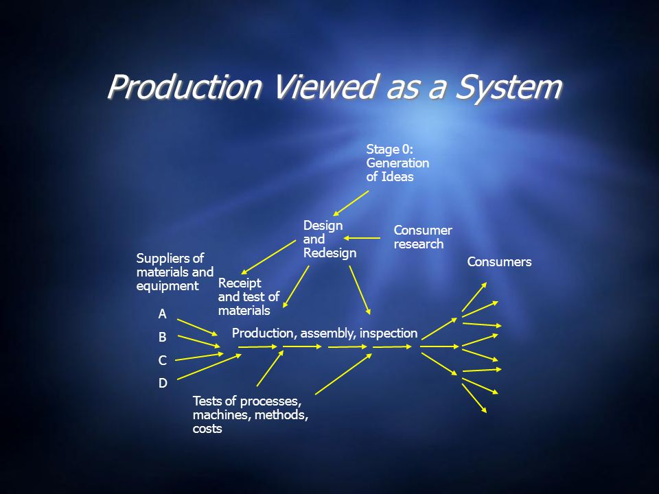 Production Viewed as a System Stage 0: Generation of Ideas Design and Redesign Suppliers of materials and equipment Receipt and test of materials Production, assembly, inspection Tests of processes, machines, methods, costs Consumer research Consumers A B C D