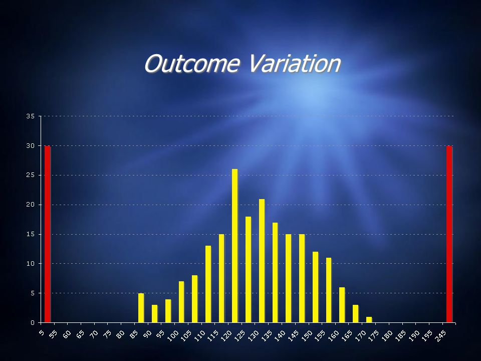 Outcome Variation