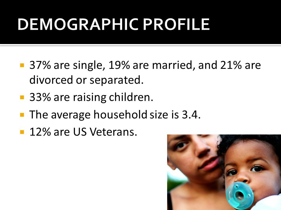  37% are single, 19% are married, and 21% are divorced or separated.