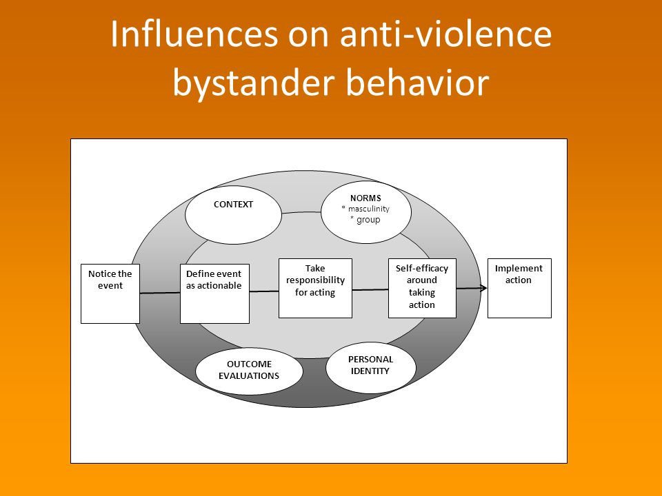 Influences on anti-violence bystander behavior CONTEXT NORMS * masculinity * group Notice the event Define event as actionable Take responsibility for