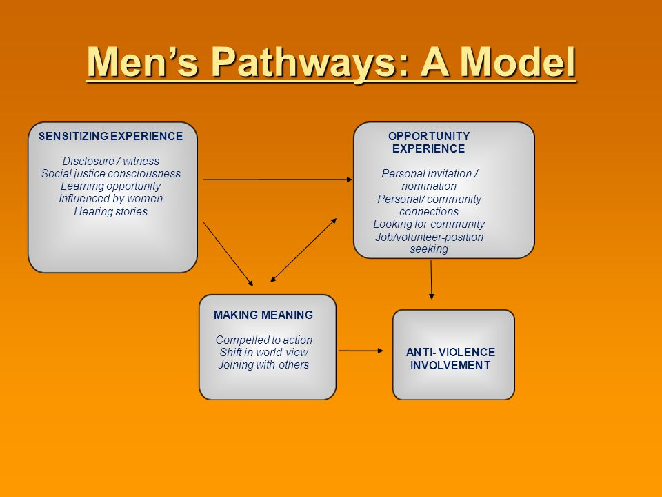 Men's Pathways: A Model SENSITIZING EXPERIENCE Disclosure / witness Social justice consciousness Learning opportunity Influenced by women Hearing stor