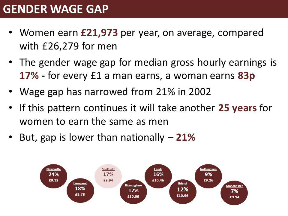 Women earn £21,973 per year, on average, compared with £26,279 for men The gender wage gap for median gross hourly earnings is 17% - for every £1 a ma