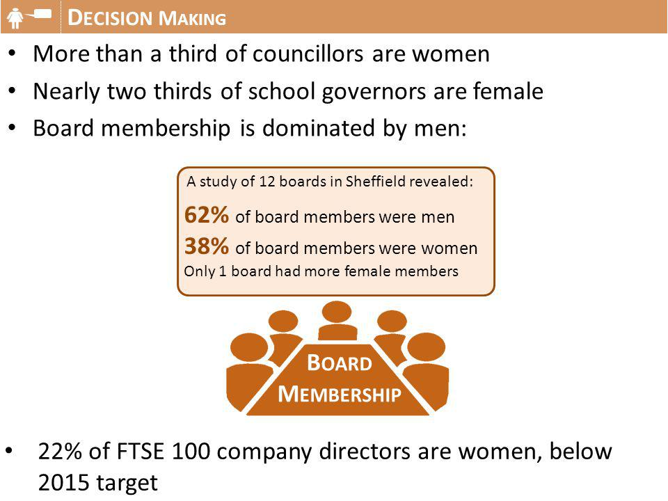 More than a third of councillors are women Nearly two thirds of school governors are female Board membership is dominated by men: D ECISION M AKING B OARD M EMBERSHIP 62% of board members were men 38% of board members were women Only 1 board had more female members 22% of FTSE 100 company directors are women, below 2015 target A study of 12 boards in Sheffield revealed: