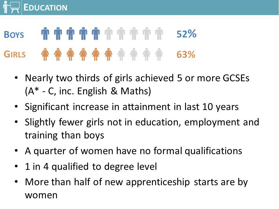 E DUCATION Nearly two thirds of girls achieved 5 or more GCSEs (A* - C, inc. English & Maths) Significant increase in attainment in last 10 years Slig