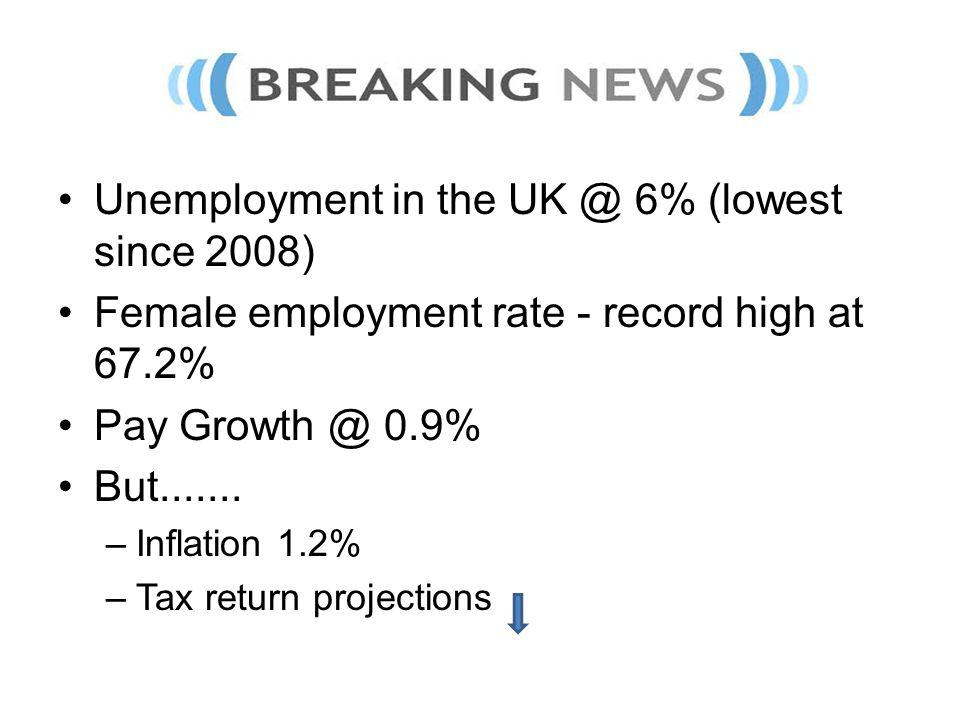 Unemployment in the UK @ 6% (lowest since 2008) Female employment rate - record high at 67.2% Pay Growth @ 0.9% But....... –Inflation 1.2% –Tax return