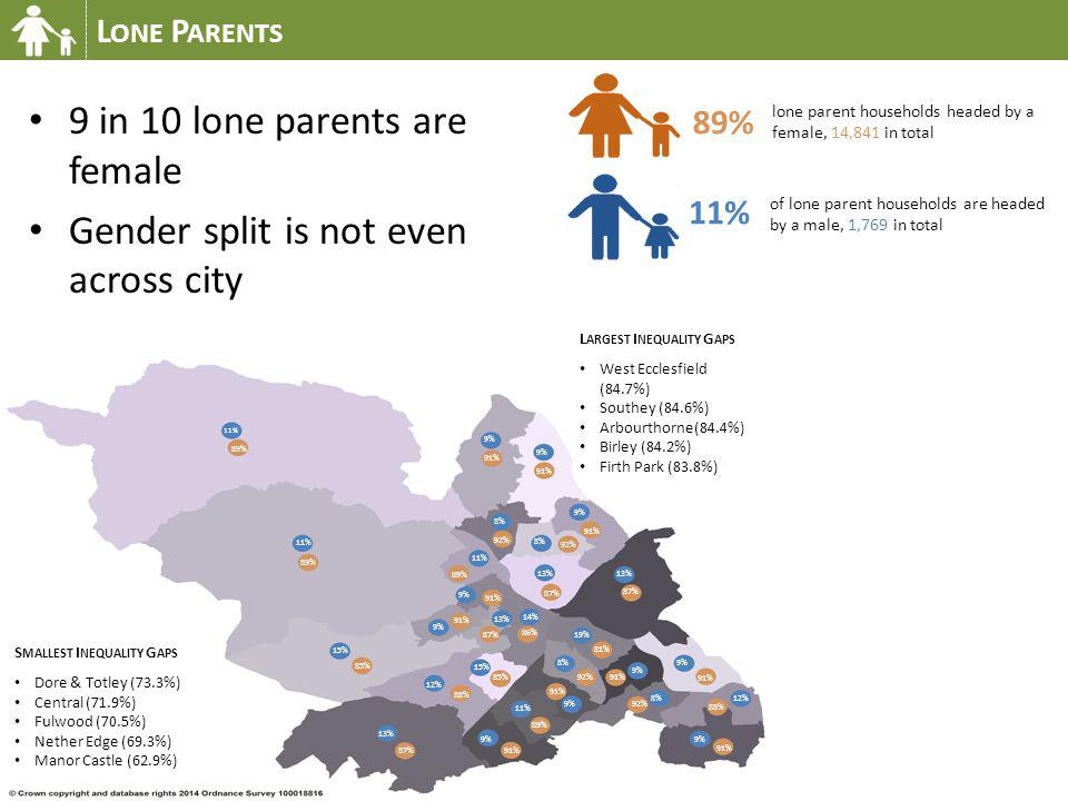 9 in 10 lone parents are female Gender split is not even across city L ONE P ARENTS 11% 89% 11% 89% 9% 91% 9% 91% 13% 87% 8% 92% 11% 89% 8% 92% 9% 91%