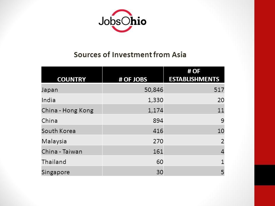 Sources of Investment from Asia COUNTRY# OF JOBS # OF ESTABLISHMENTS Japan50,846517 India1,33020 China - Hong Kong1,17411 China8949 South Korea41610 Malaysia2702 China - Taiwan1614 Thailand601 Singapore305