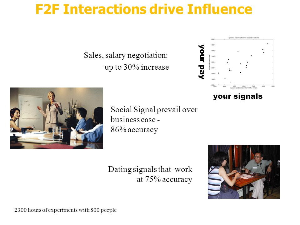 F2F Interactions drive Influence Sales, salary negotiation: up to 30% increase your signals your pay 2300 hours of experiments with 800 people Dating