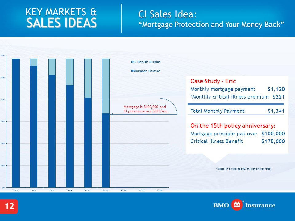 "12 KEY MARKETS & SALES IDEAS CI Sales Idea: ""Mortgage Protection and Your Money Back"" Mortgage is $100,000 and CI premiums are $221/mo. Case Study - E"