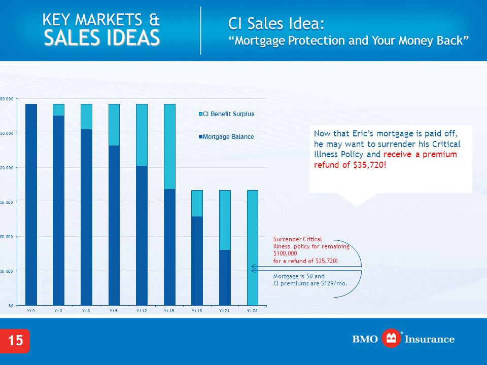 15 KEY MARKETS & SALES IDEAS CI Sales Idea: Mortgage Protection and Your Money Back Now that Eric's mortgage is paid off, he may want to surrender his Critical Illness Policy and receive a premium refund of $35,720.
