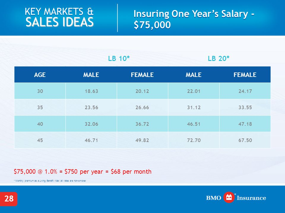 28 KEY MARKETS & SALES IDEAS Insuring One Year's Salary - $75,000 AGEMALEFEMALEMALEFEMALE 3018.6320.1222.0124.17 3523.5626.6631.1233.55 4032.0636.7246.5147.18 4546.7149.8272.7067.50 * Monthly premium as a Living Benefit rider; all rates are non-smoker $75,000 @ 1.0% = $750 per year = $68 per month LB 10*LB 20*