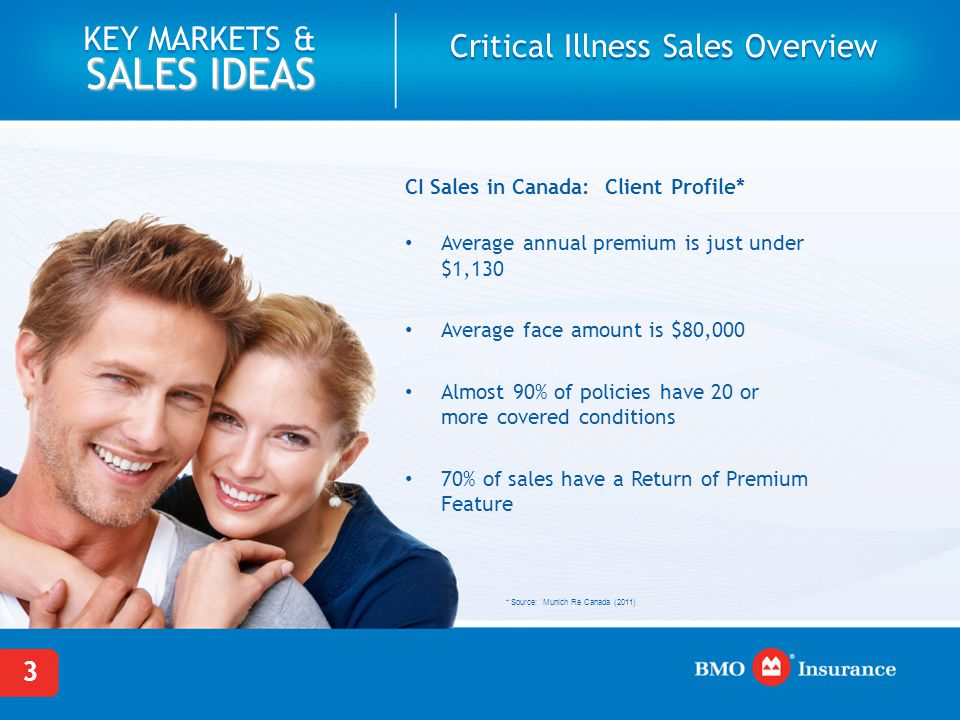 3 KEY MARKETS & SALES IDEAS Critical Illness Sales Overview CI Sales in Canada: Client Profile* Average annual premium is just under $1,130 Average fa
