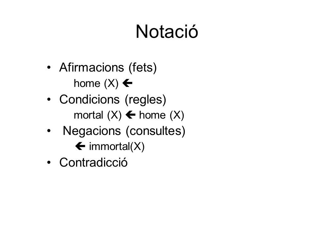 Notació Afirmacions (fets)  home (X)  Condicions (regles)  mortal (X)  home (X) Negacions (consultes)  immortal(X) Contradicció 