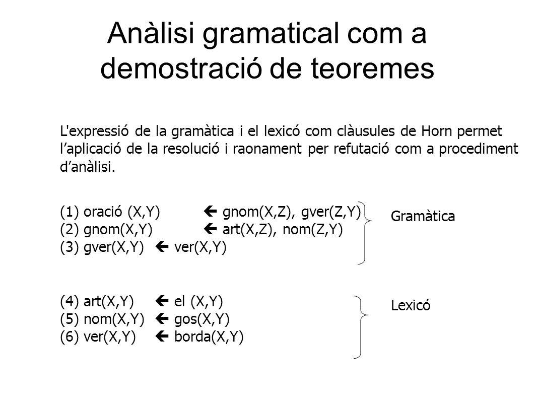 Anàlisi gramatical com a demostració de teoremes L expressió de la gramàtica i el lexicó com clàusules de Horn permet l'aplicació de la resolució i raonament per refutació com a procediment d'anàlisi.