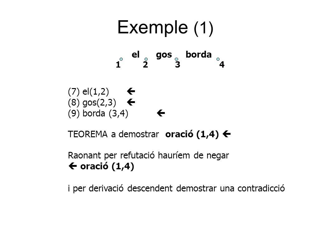 Exemple (1) el gos borda 1 2 3 4 (7) el(1,2)  (8) gos(2,3)  (9) borda (3,4)  TEOREMA a demostrar oració (1,4)  Raonant per refutació hauríem de negar  oració (1,4) i per derivació descendent demostrar una contradicció