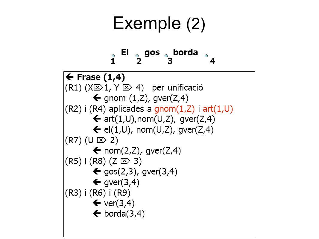 Exemple (2)  Frase (1,4) (R1) (X  1, Y  4) per unificació  gnom (1,Z), gver(Z,4) (R2) i (R4) aplicades a gnom(1,Z) i art(1,U)  art(1,U),nom(U,Z), gver(Z,4)  el(1,U), nom(U,Z), gver(Z,4) (R7) (U  2)  nom(2,Z), gver(Z,4) (R5) i (R8) (Z  3)  gos(2,3), gver(3,4)  gver(3,4) (R3) i (R6) i (R9)  ver(3,4)  borda(3,4) El gos borda 1 2 3 4