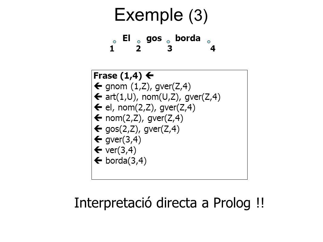 Exemple (3) Frase (1,4)   gnom (1,Z), gver(Z,4)  art(1,U), nom(U,Z), gver(Z,4)  el, nom(2,Z), gver(Z,4)  nom(2,Z), gver(Z,4)  gos(2,Z), gver(Z,4)  gver(3,4)  ver(3,4)  borda(3,4) El gos borda 1 2 3 4 Interpretació directa a Prolog !!