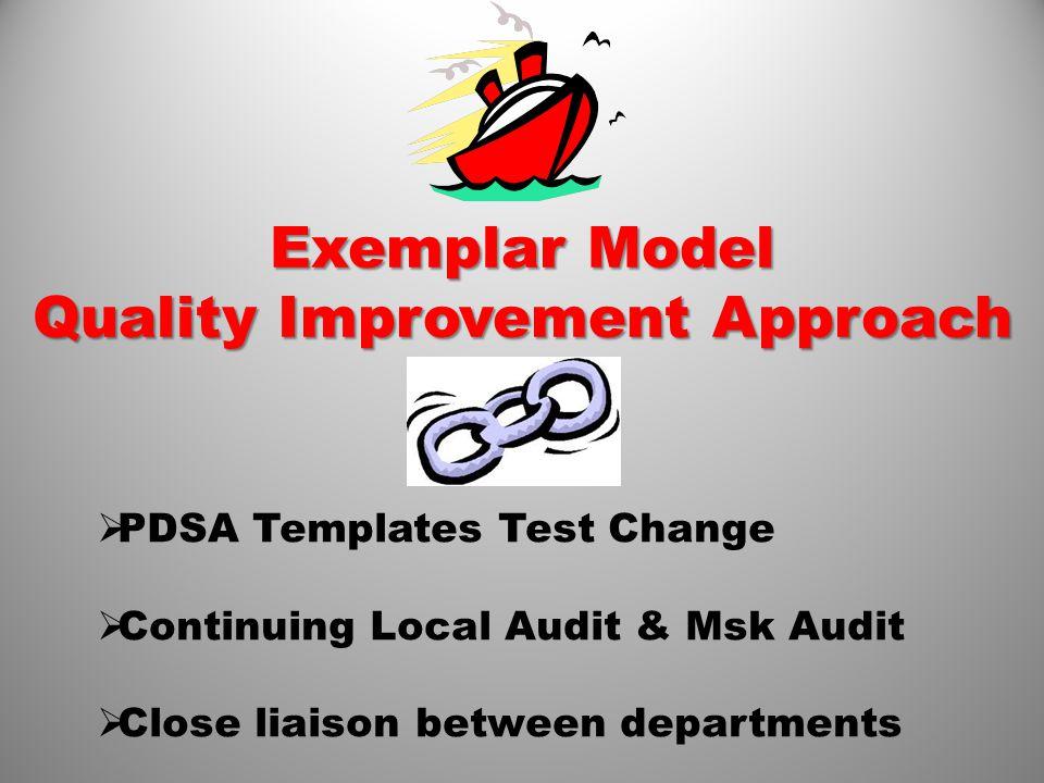 Exemplar Model Quality Improvement Approach  PDSA Templates Test Change  Continuing Local Audit & Msk Audit  Close liaison between departments