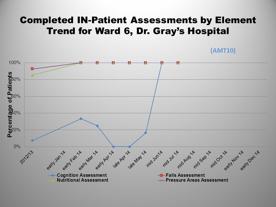 Completed IN-Patient Assessments by Element Trend for Ward 6, Dr. Gray's Hospital (AMT10)