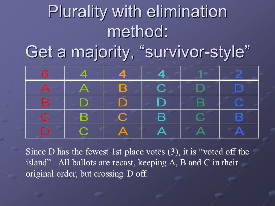 "Plurality with elimination method: Get a majority, ""survivor-style"" Since D has the fewest 1st place votes (3), it is ""voted off the island"". All ball"