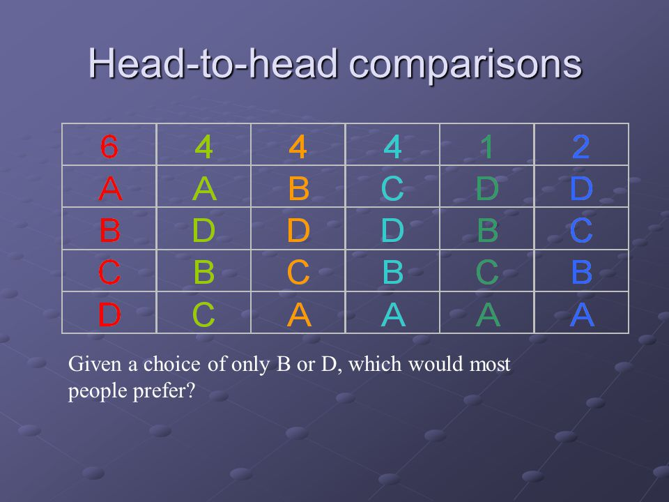 Head-to-head comparisons Given a choice of only B or D, which would most people prefer?