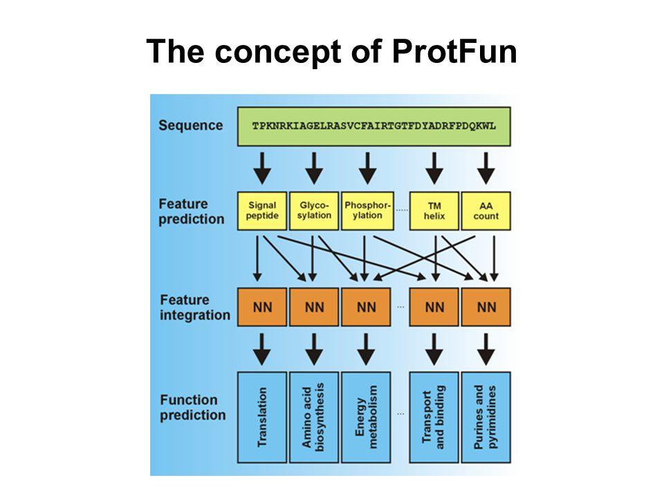 The concept of ProtFun