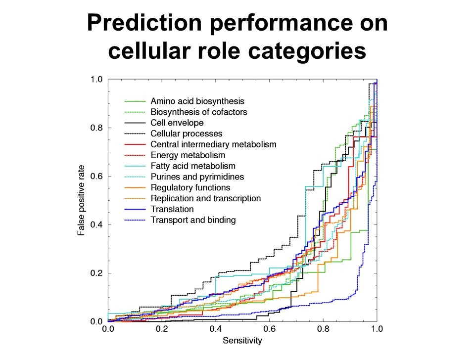 Prediction performance on cellular role categories