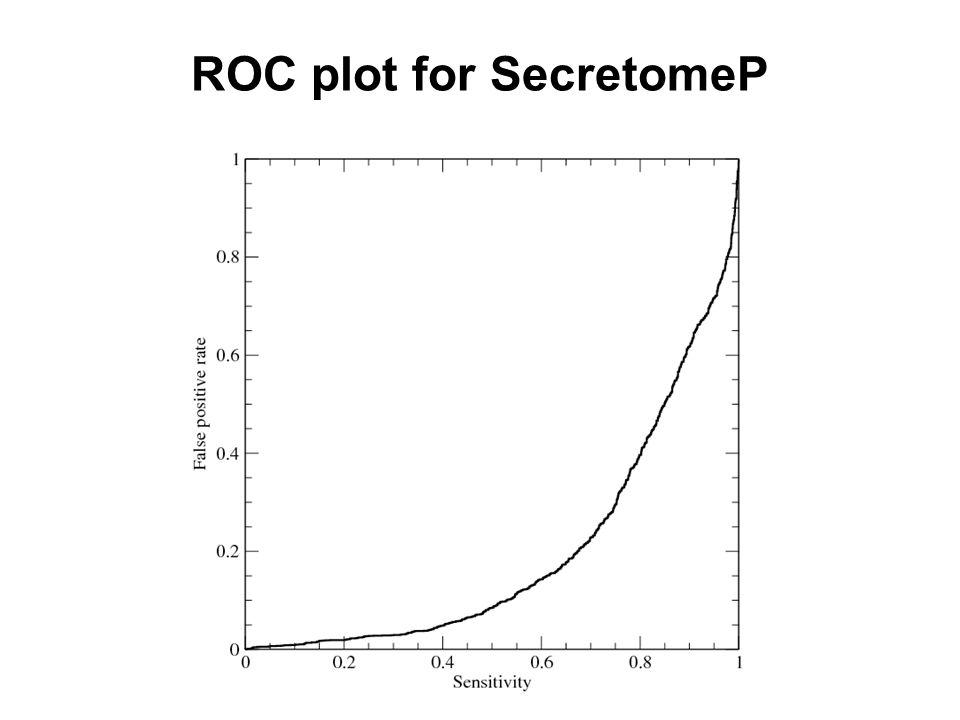 ROC plot for SecretomeP