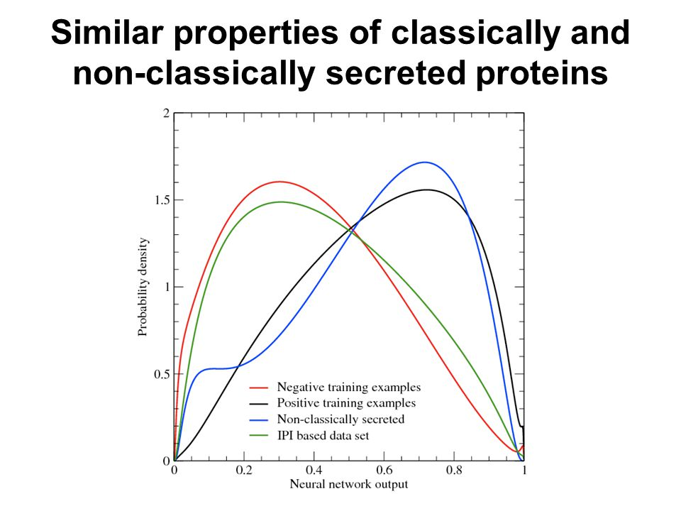 Similar properties of classically and non-classically secreted proteins