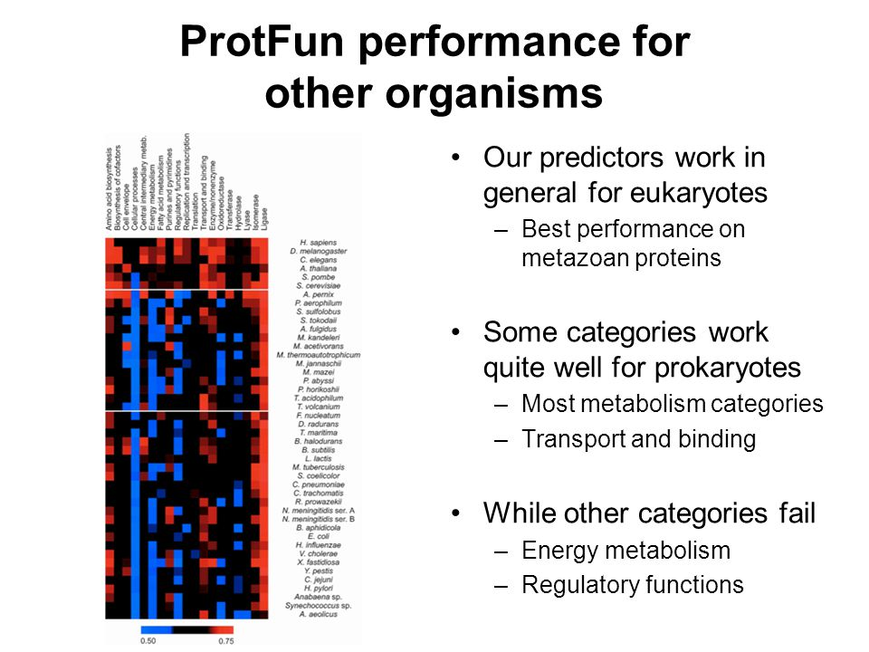 ProtFun performance for other organisms Our predictors work in general for eukaryotes –Best performance on metazoan proteins Some categories work quit