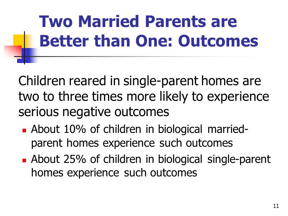 11 Two Married Parents are Better than One: Outcomes Children reared in single-parent homes are two to three times more likely to experience serious negative outcomes About 10% of children in biological married- parent homes experience such outcomes About 25% of children in biological single-parent homes experience such outcomes