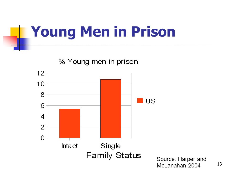 13 Young Men in Prison Source: Harper and McLanahan 2004