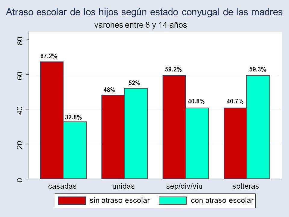 18 67.2% 32.8% 48% 52% 59.2% 40.8%40.7% 59.3% 0 20 40 60 80 casadasunidassep/div/viusolteras varones entre 8 y 14 años Atraso escolar de los hijos según estado conyugal de las madres sin atraso escolarcon atraso escolar