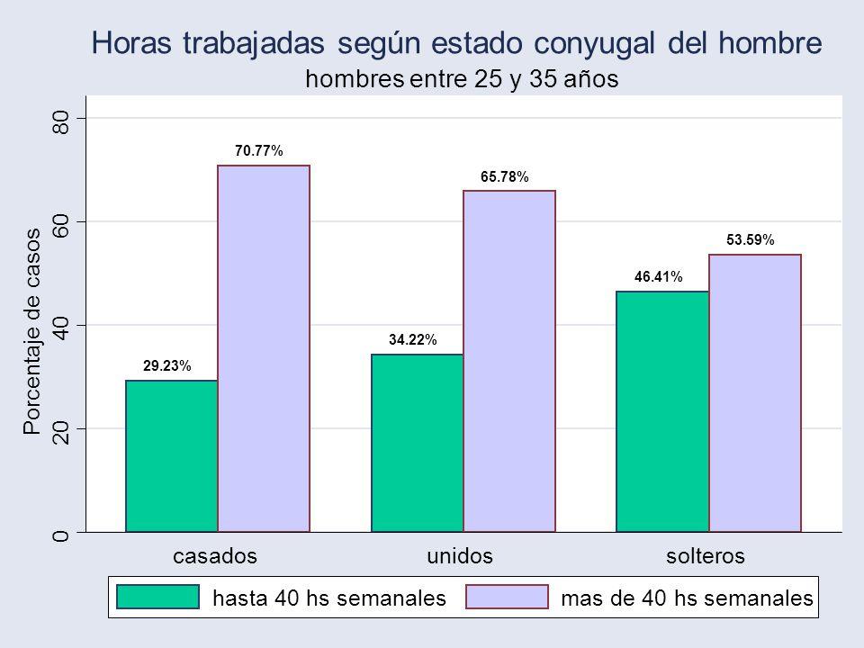 20 29.23% 70.77% 34.22% 65.78% 46.41% 53.59% 0 20 40 60 80 Porcentaje de casos casadosunidossolteros hombres entre 25 y 35 años Horas trabajadas según estado conyugal del hombre hasta 40 hs semanalesmas de 40 hs semanales