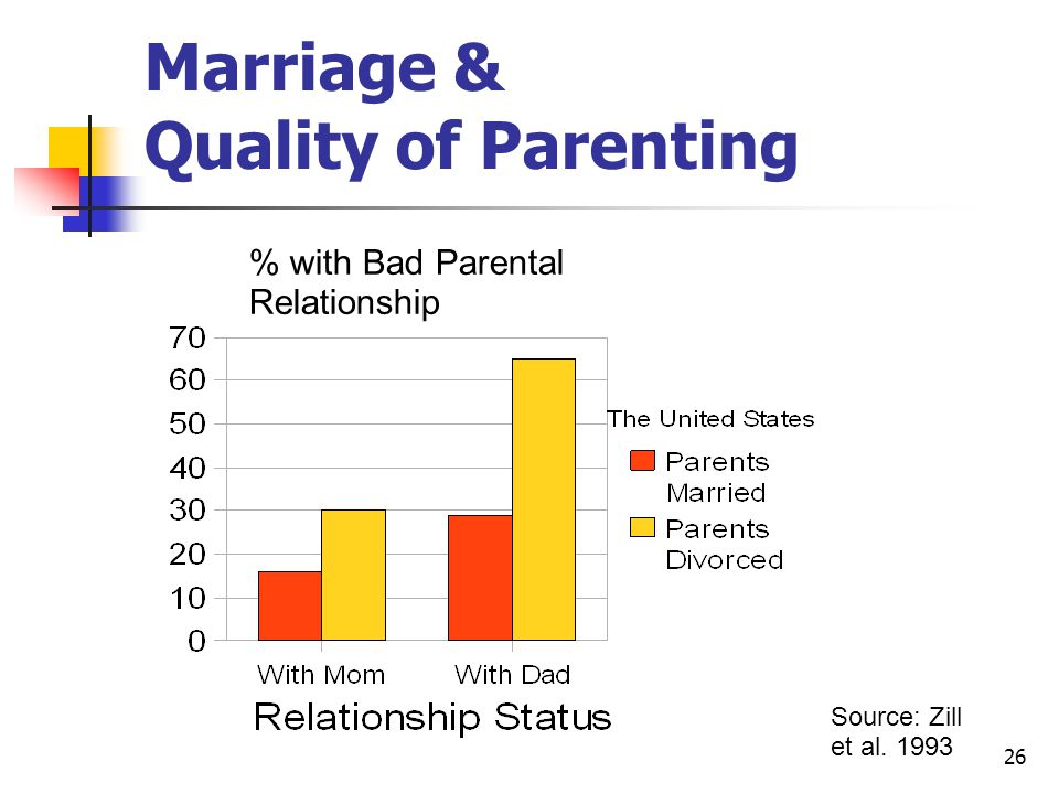 26 Marriage & Quality of Parenting % with Bad Parental Relationship Source: Zill et al. 1993