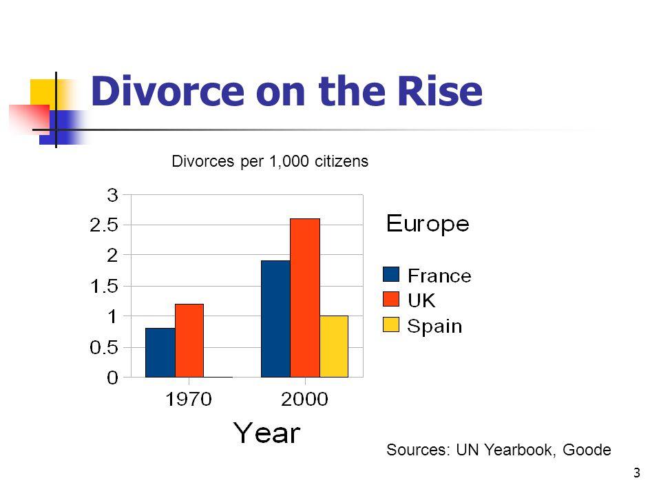 3 Divorce on the Rise Sources: UN Yearbook, Goode Divorces per 1,000 citizens