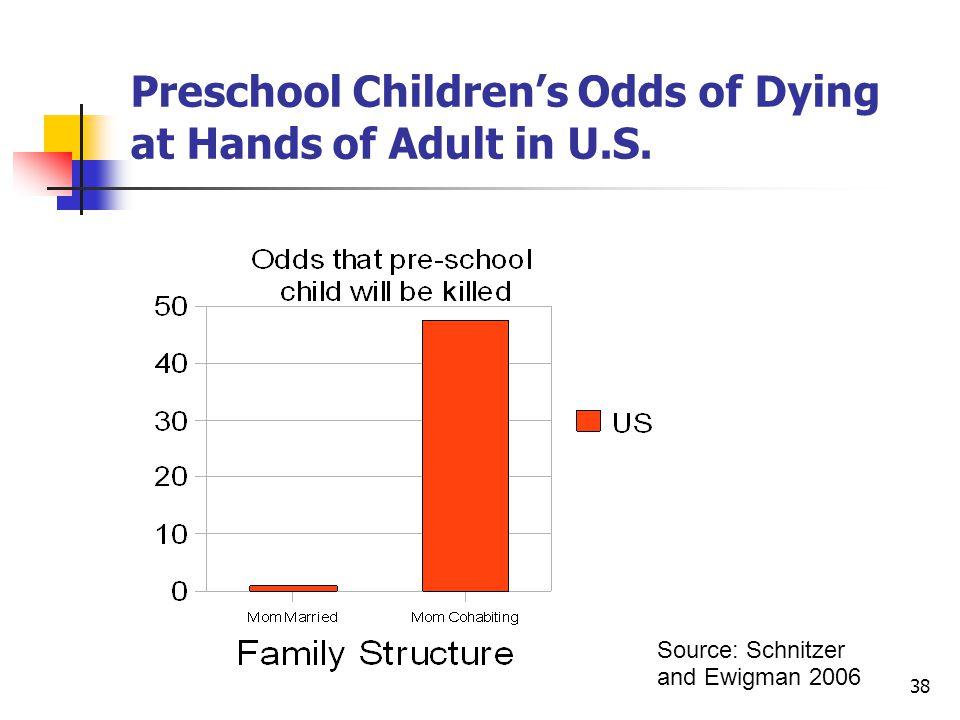 38 Preschool Children's Odds of Dying at Hands of Adult in U.S. Source: Schnitzer and Ewigman 2006