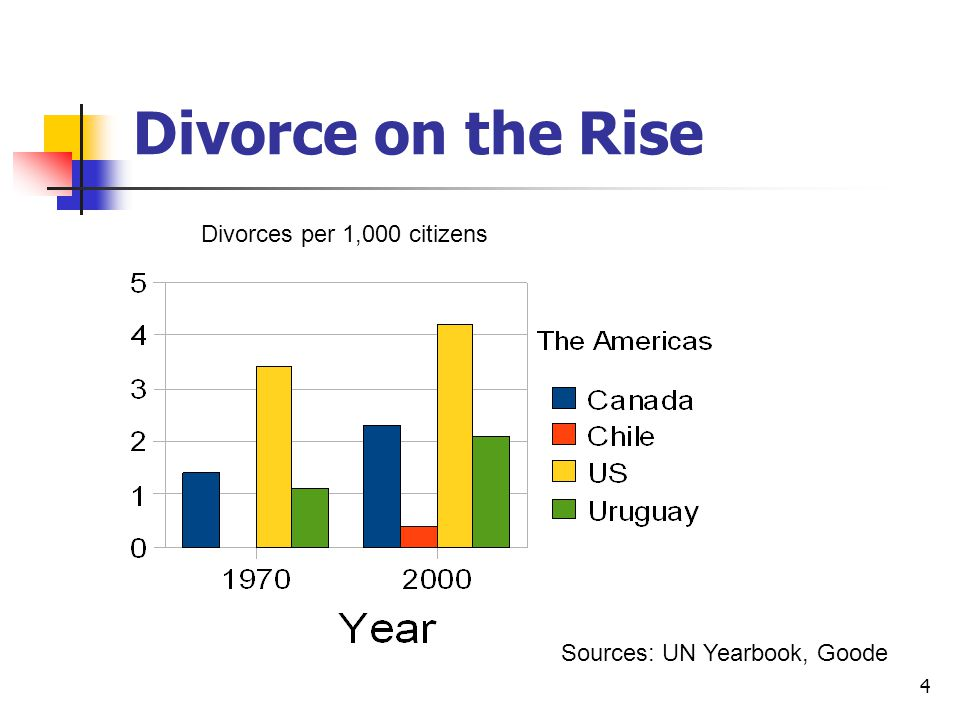 4 Divorce on the Rise Sources: UN Yearbook, Goode Divorces per 1,000 citizens