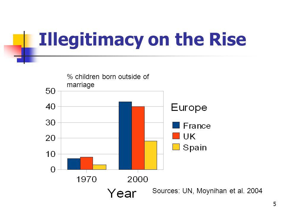 5 Illegitimacy on the Rise % children born outside of marriage Sources: UN, Moynihan et al. 2004