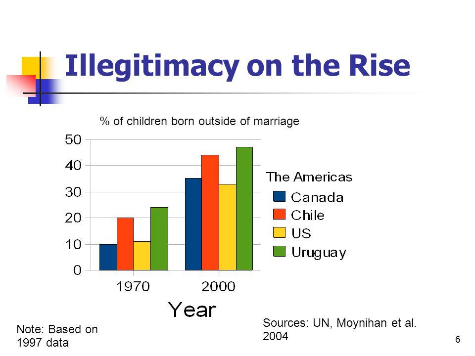 6 Illegitimacy on the Rise % of children born outside of marriage Sources: UN, Moynihan et al.