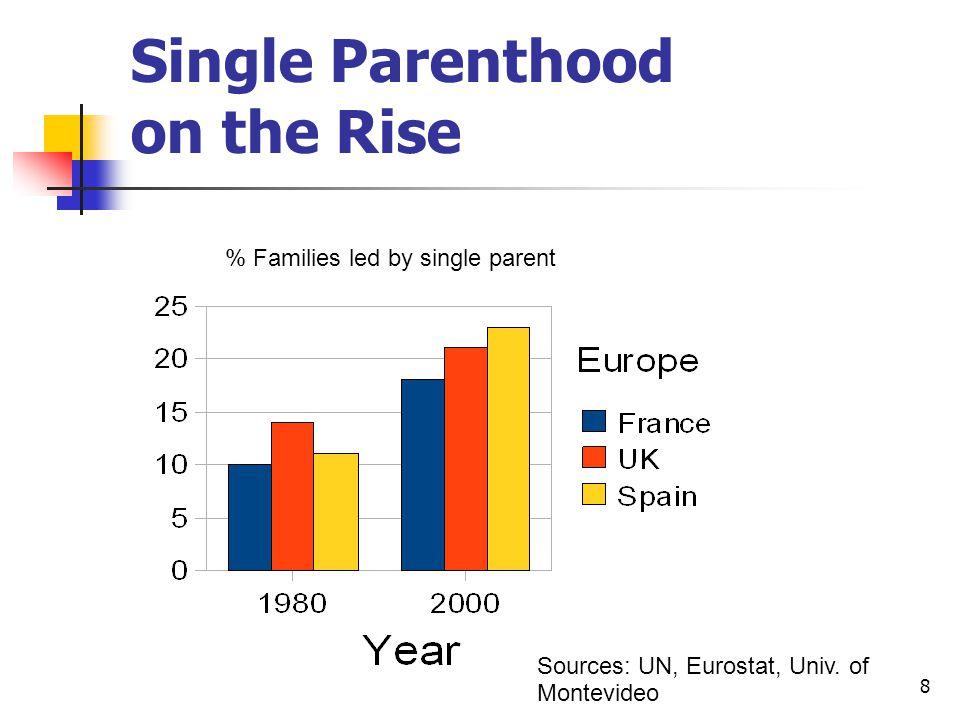 8 Single Parenthood on the Rise % Families led by single parent Sources: UN, Eurostat, Univ.
