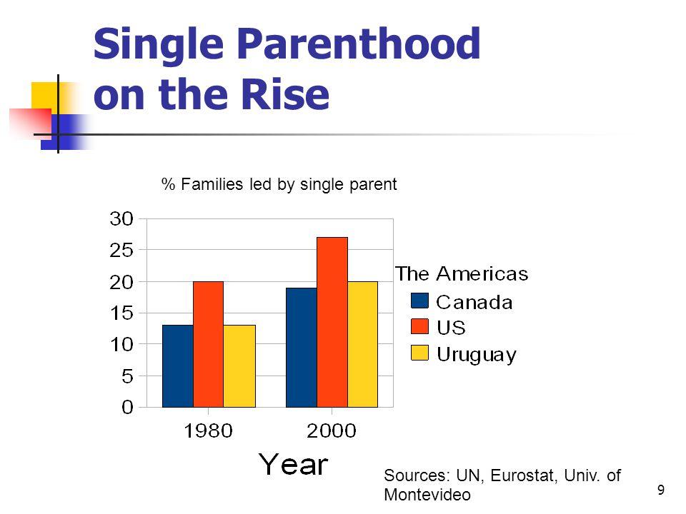 9 Single Parenthood on the Rise % Families led by single parent Sources: UN, Eurostat, Univ.
