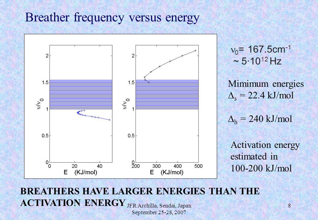 JFR Archilla, Sendai, Japan September 25-28, 2007 8 Breather frequency versus energy 0 = 167.5cm -1 ~ 5·10 12 Hz Mimimum energies  s = 22.4 kJ/mol  h = 240 kJ/mol BREATHERS HAVE LARGER ENERGIES THAN THE ACTIVATION ENERGY Activation energy estimated in 100-200 kJ/mol