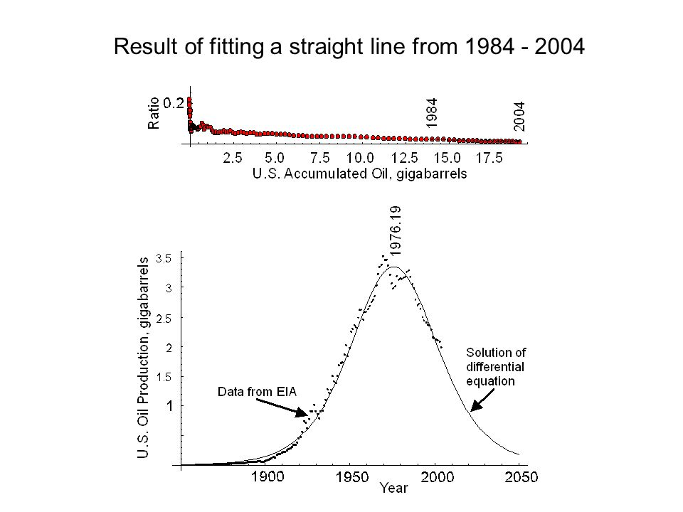 Result of fitting a straight line from 1984 - 2004