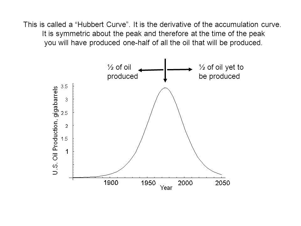 This is called a Hubbert Curve . It is the derivative of the accumulation curve.