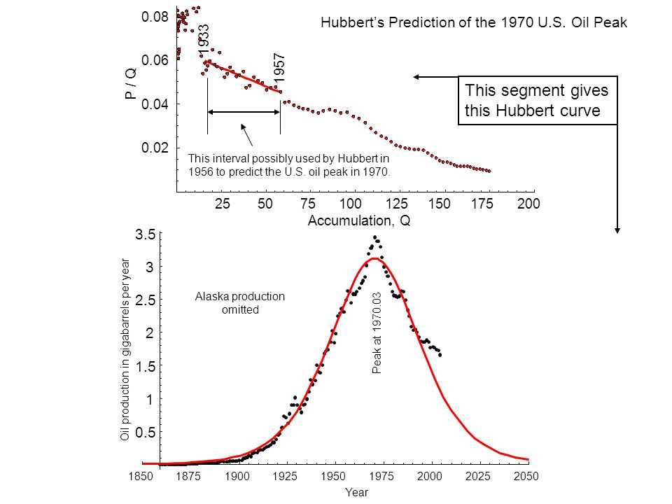 Accumulation, Q This interval possibly used by Hubbert in 1956 to predict the U.S.