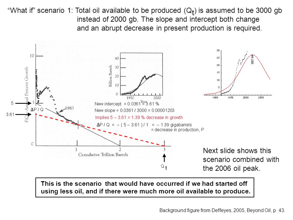 What if scenario 1: Total oil available to be produced (Q t ) is assumed to be 3000 gb instead of 2000 gb.