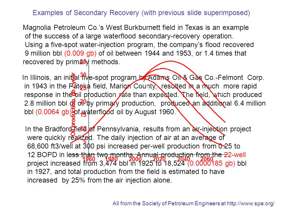 Examples of Secondary Recovery (with previous slide superimposed) Magnolia Petroleum Co.'s West Burkburnett field in Texas is an example of the success of a large waterflood secondary-recovery operation.