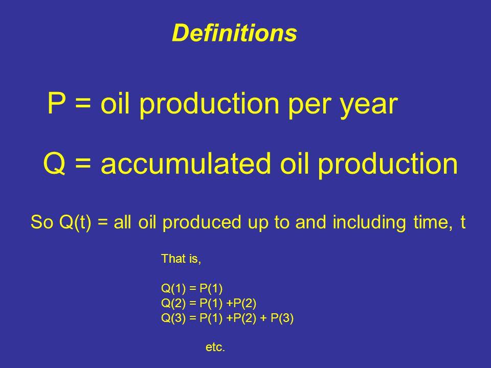 Plot the ratio P/Q versus Q First point, where P = Q Accumulation, Q, in gigabarrels U.S.